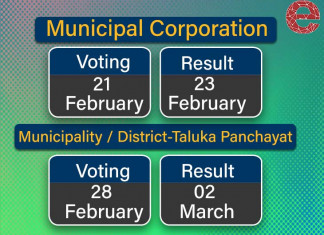 Civic body polls in Gujarat to be held in 2 phases. Here are the dates…