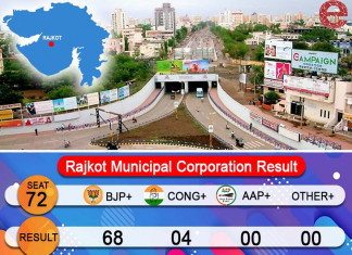 Rajkot civic body polls: BJP wins 68 of 72 seats. Here's more about the victory…