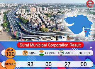 Surat civic body polls: In a first, Congress returns empty-handed, AAP is main opposition in SMC