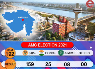Ahmedabad civic body polls: BJP back in power in AMC, AIMIM pockets 7 seats, Congress performs poorly